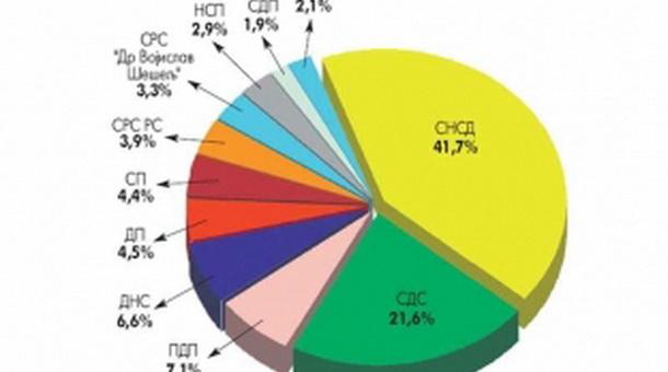 dijagram statistike glasanja